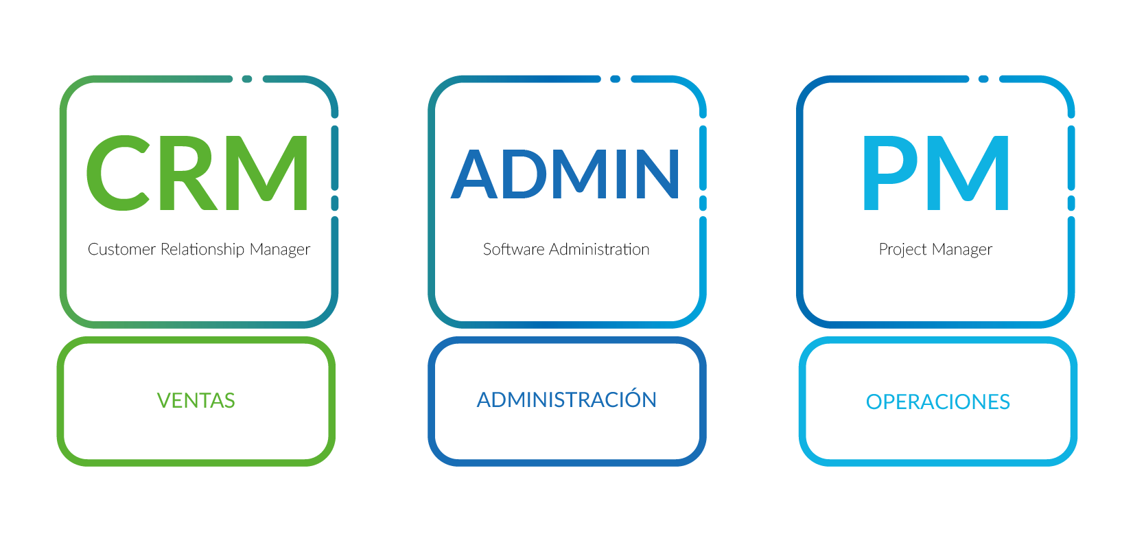 Diferencia entre CRM, Project Manager y Software Administrativo